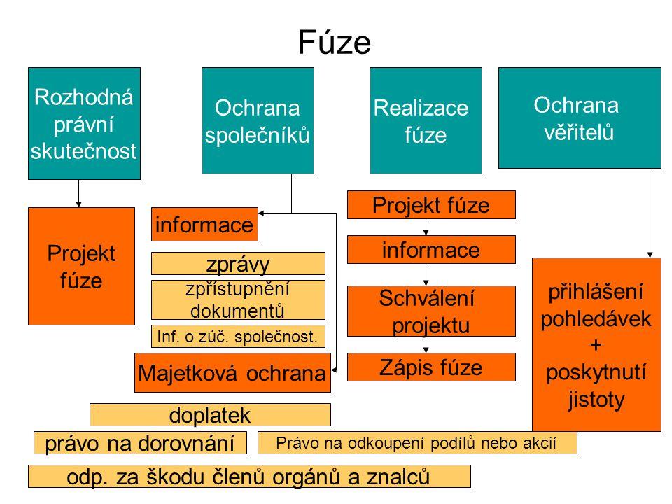 Fúze Rozhodná právní skutečnost Ochrana společníků Realizace fúze
