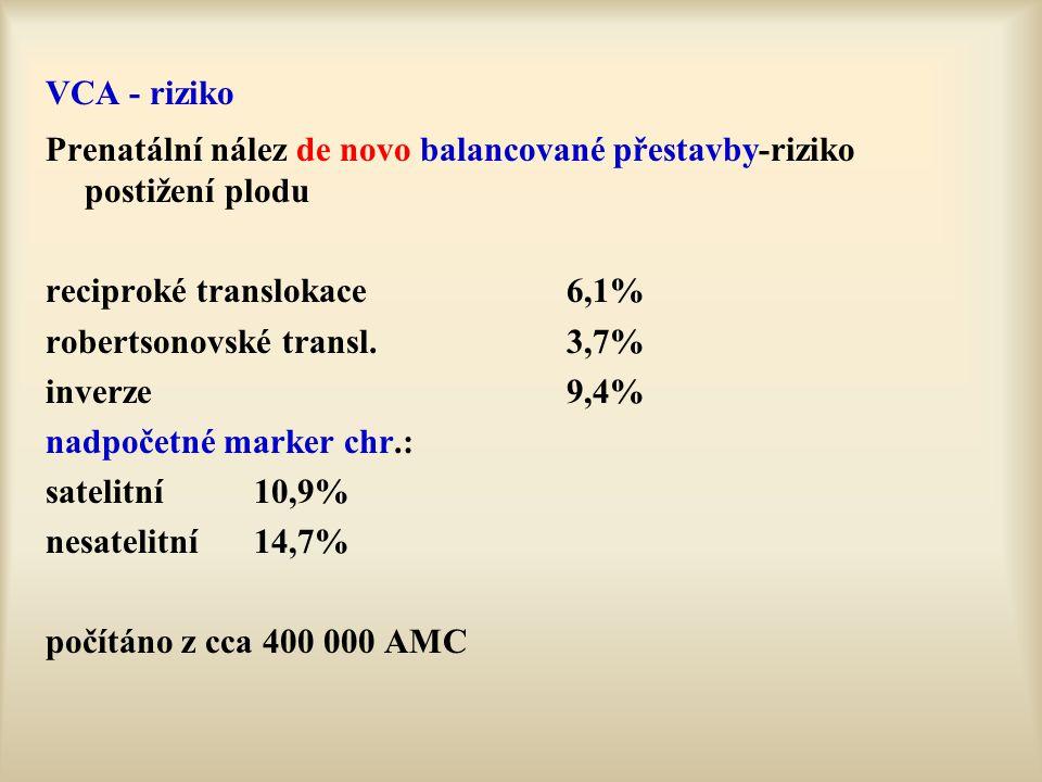 VCA - riziko Prenatální nález de novo balancované přestavby-riziko postižení plodu. reciproké translokace 6,1%
