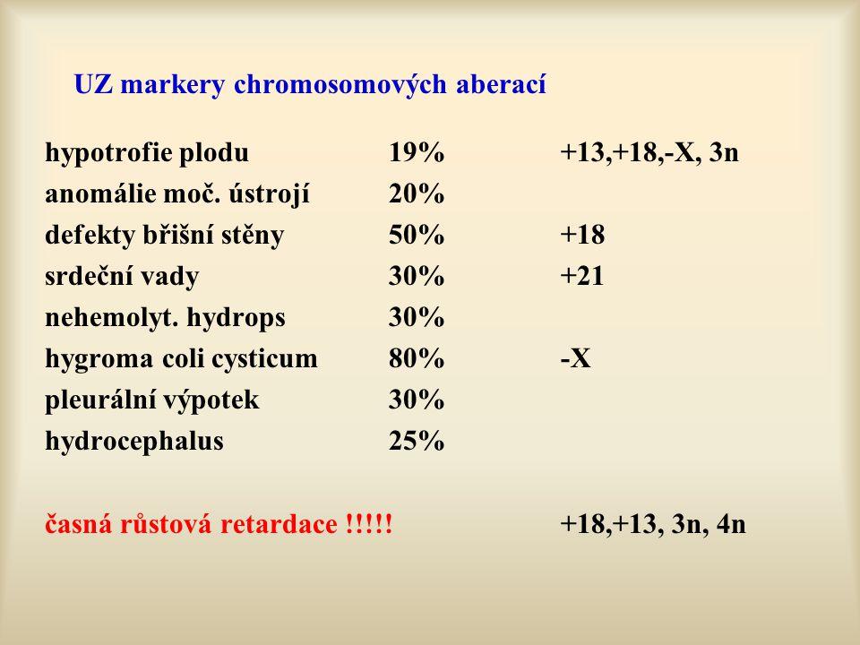 UZ markery chromosomových aberací