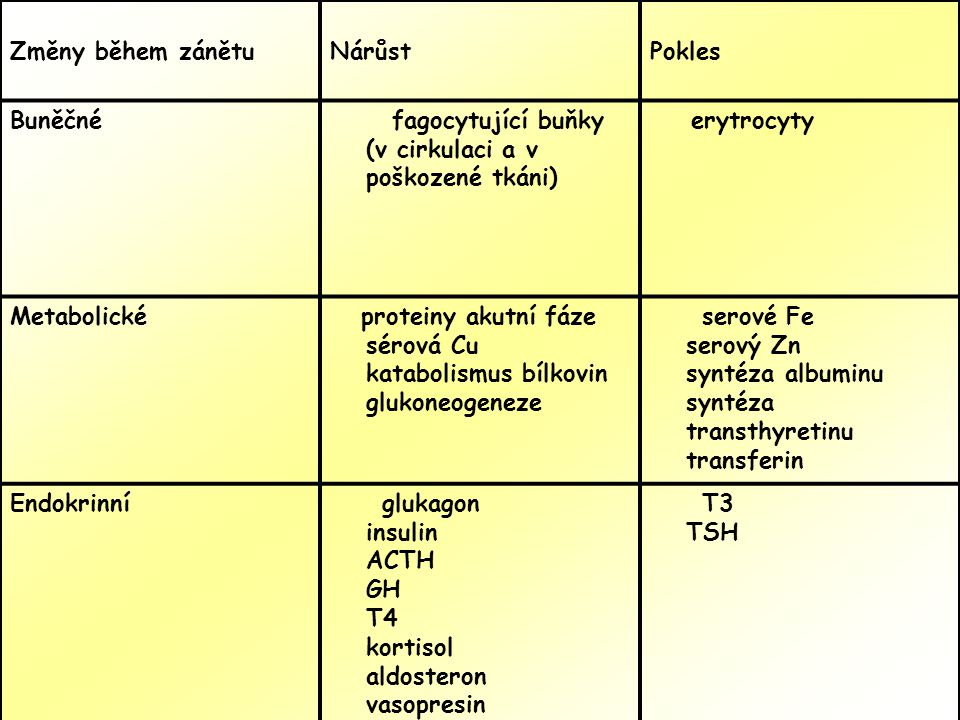 Změny během zánětu Nárůst. Pokles. Buněčné. fagocytující buňky (v cirkulaci a v poškozené tkáni)
