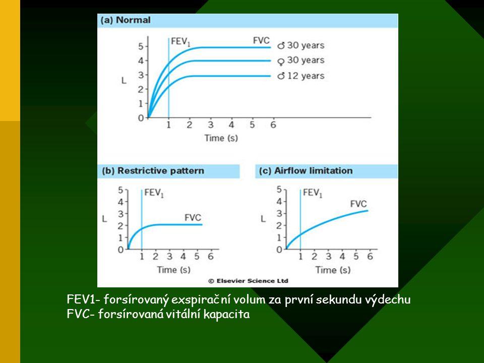 FEV1- forsírovaný exspirační volum za první sekundu výdechu
