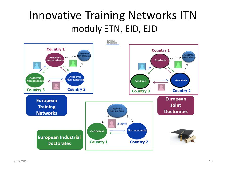Innovative Training Networks ITN moduly ETN, EID, EJD
