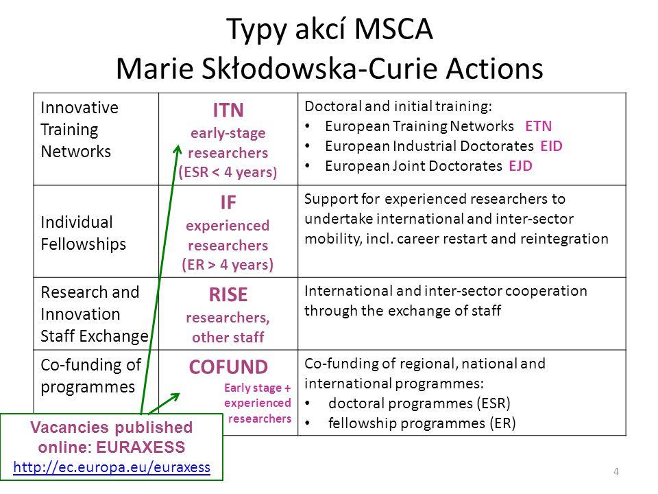 Typy akcí MSCA Marie Skłodowska-Curie Actions
