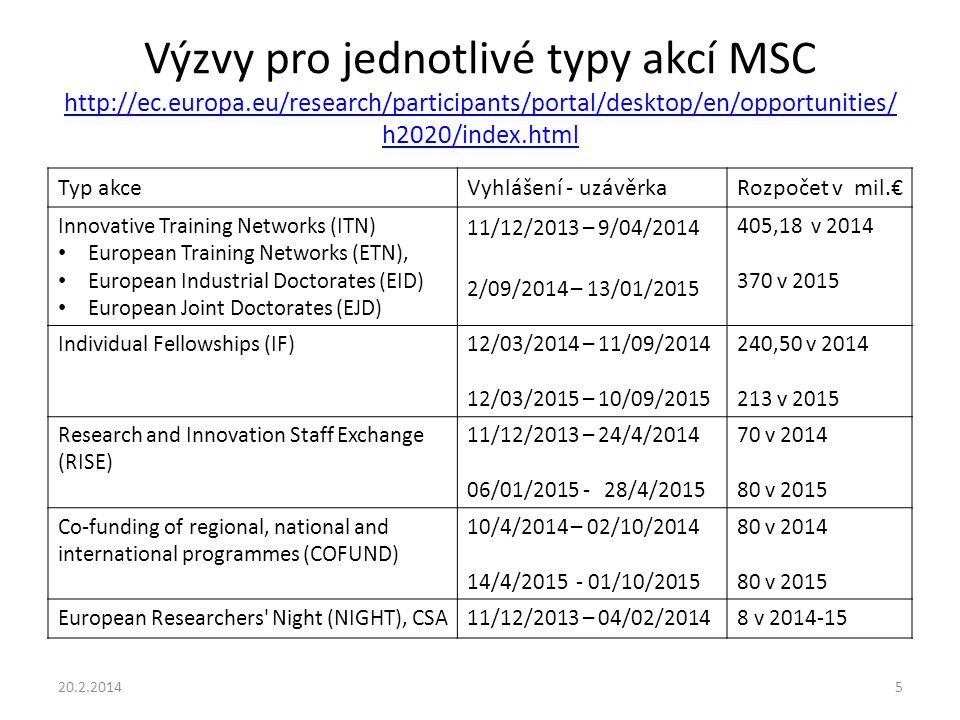 Výzvy pro jednotlivé typy akcí MSC http://ec. europa