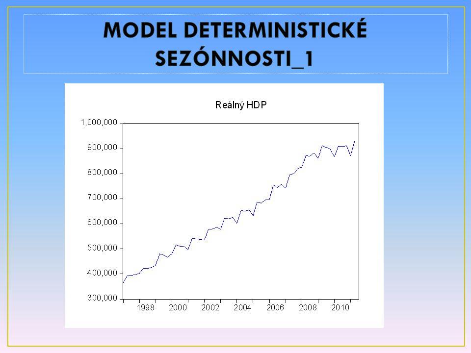 MODEL DETERMINISTICKÉ SEZÓNNOSTI_1