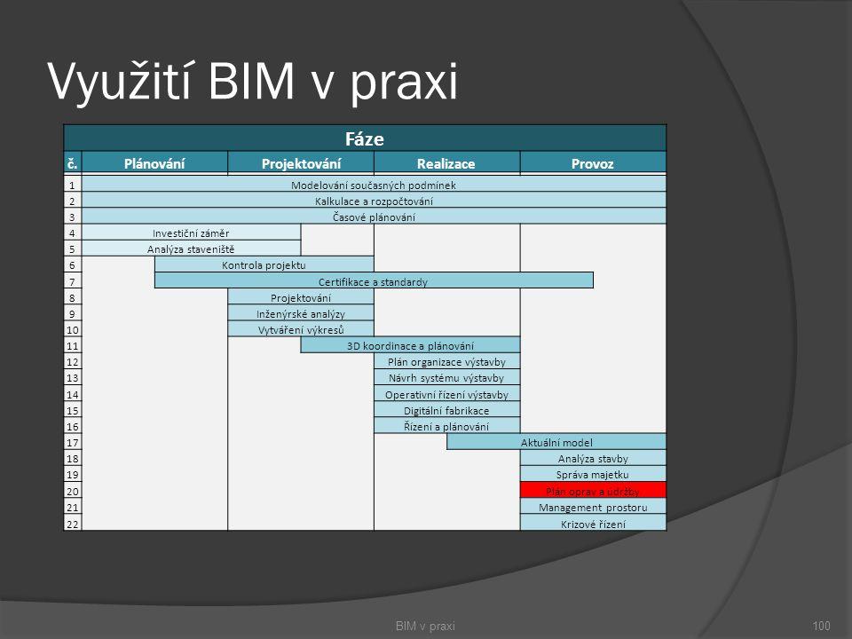 Využití BIM v praxi Fáze č. Plánování Projektování Realizace Provoz 1