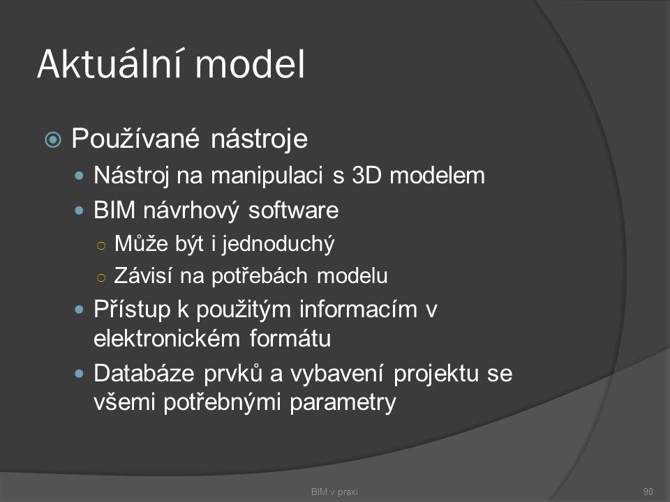 Aktuální model Používané nástroje Nástroj na manipulaci s 3D modelem