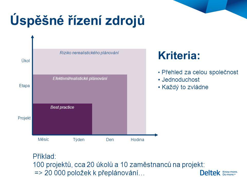 Úspěšné řízení zdrojů Kriteria: