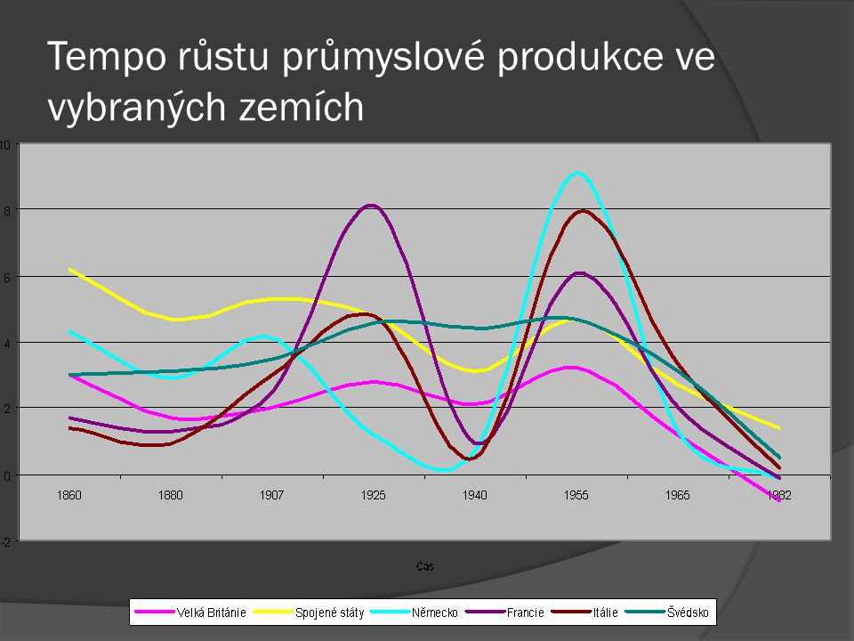 Tempo růstu průmyslové produkce ve vybraných zemích