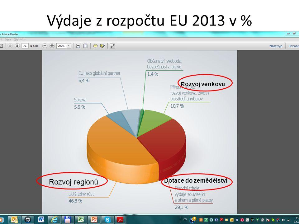 Výdaje z rozpočtu EU 2013 v % Rozvoj regionů Rozvoj venkova