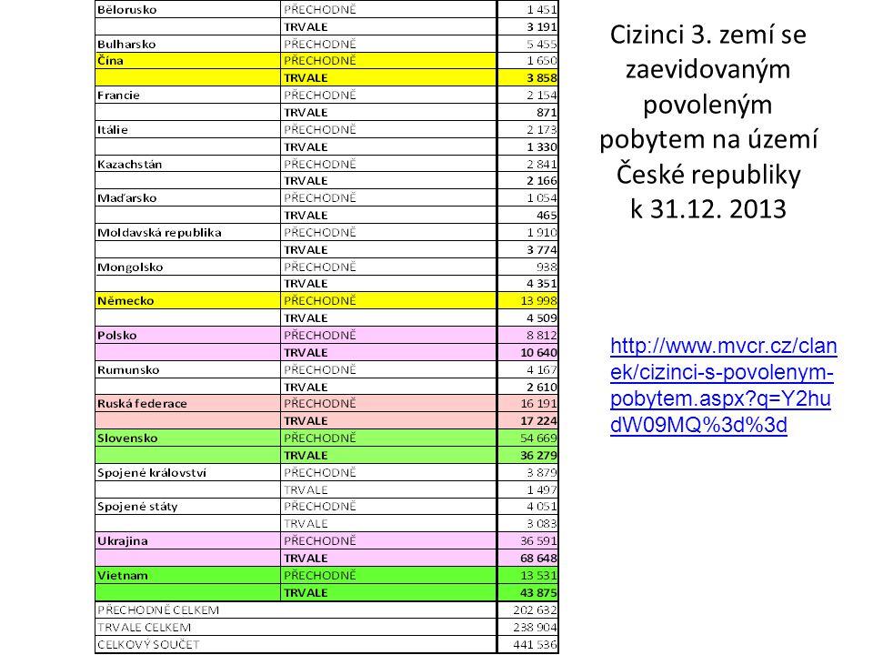 Cizinci 3. zemí se zaevidovaným povoleným pobytem na území České republiky k 31.12. 2013