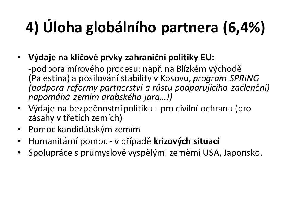 4) Úloha globálního partnera (6,4%)