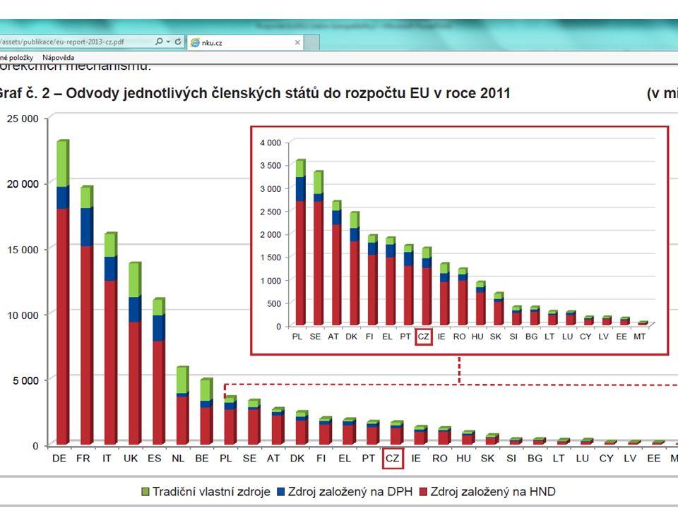V praxi však logicky dochází k tomu, že určité členské státy (Německo, Nizozemsko, Skandinávie) do rozpočtu každoročně přispívají více než z něj prostřednictvím plateb svým zemědělcům, zaostávajícím regionům atd.