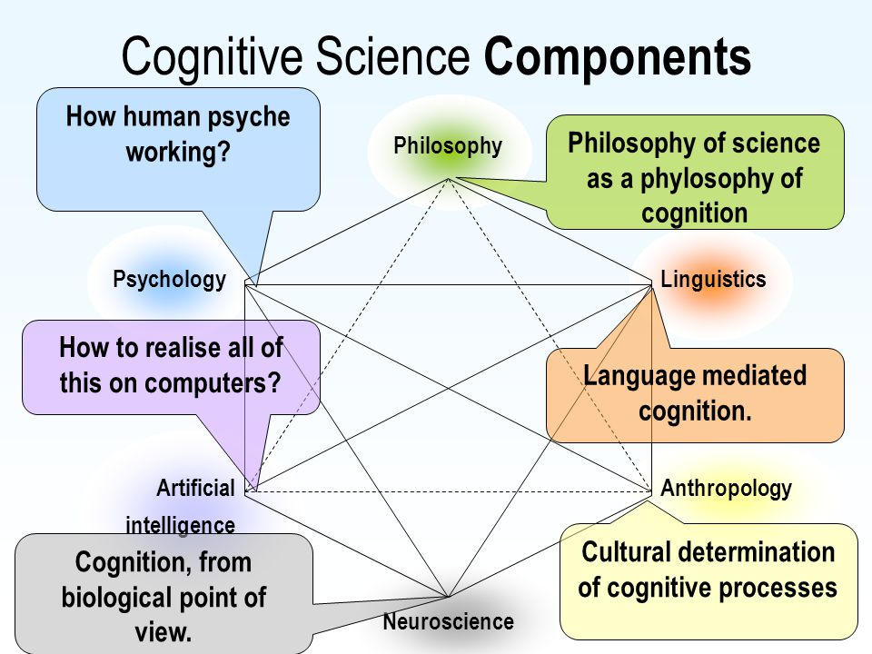 Cognitive Science Components