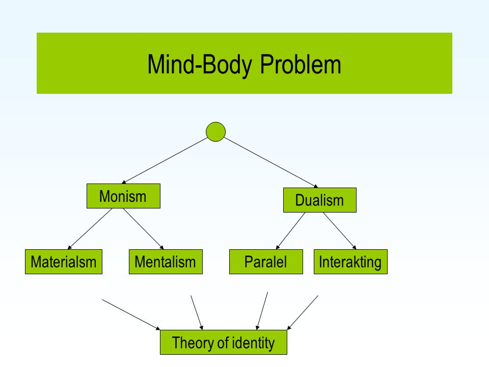 Mind-Body Problem Monism Dualism Materialsm Mentalism Paralel