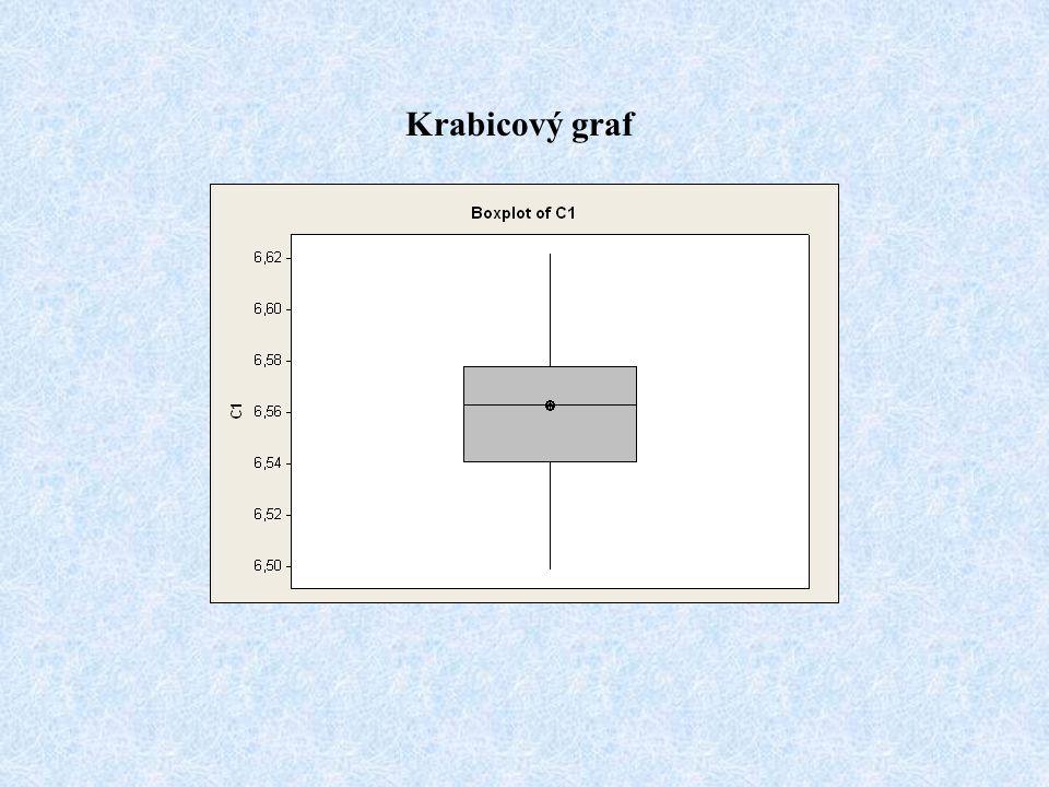 Krabicový graf