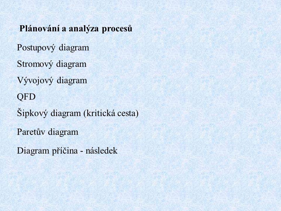 Plánování a analýza procesů