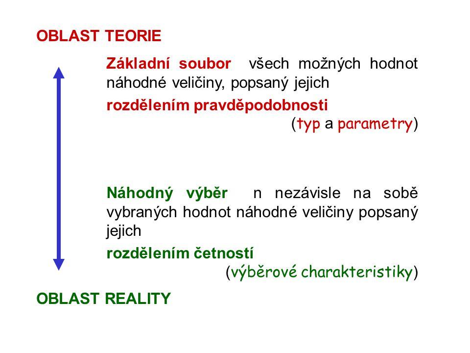 OBLAST TEORIE Základní soubor všech možných hodnot náhodné veličiny, popsaný jejich. rozdělením pravděpodobnosti.