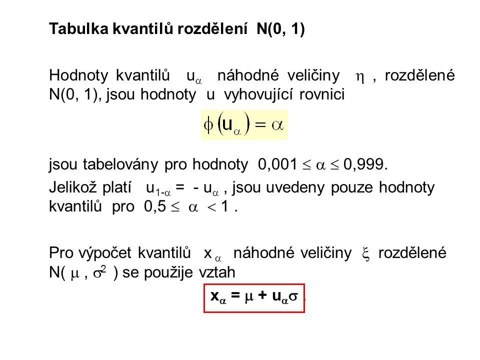 Tabulka kvantilů rozdělení N(0, 1)