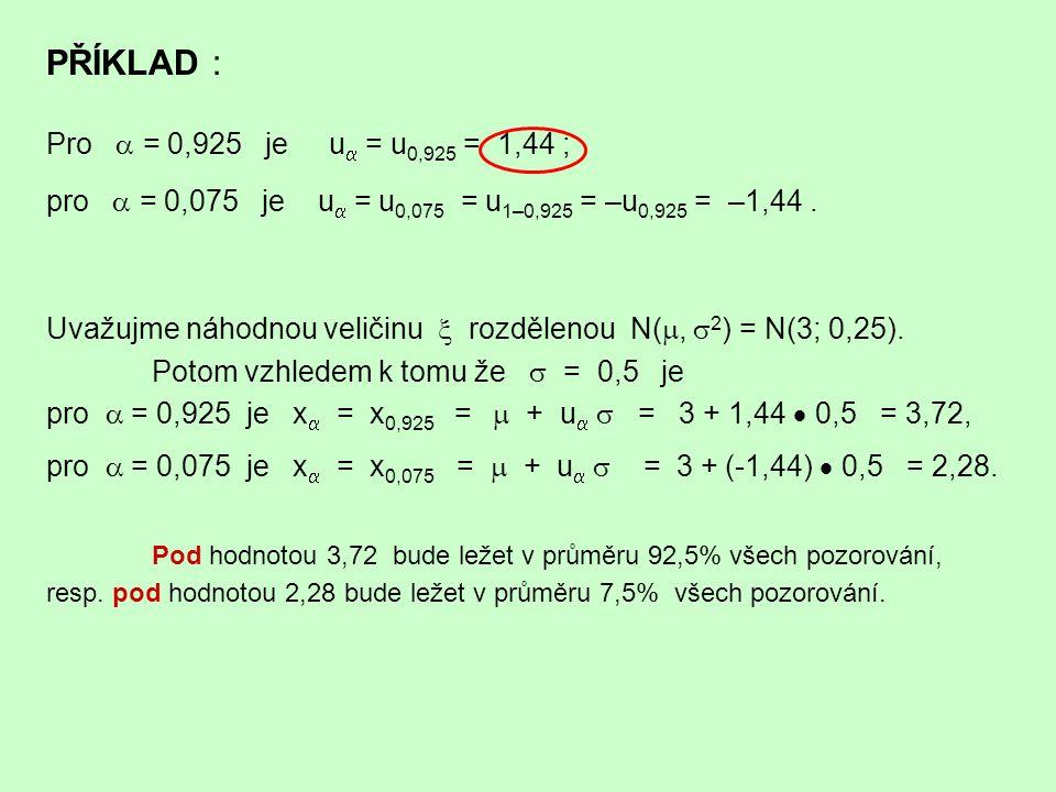PŘÍKLAD : Pro  = 0,925 je u = u0,925 = 1,44 ;