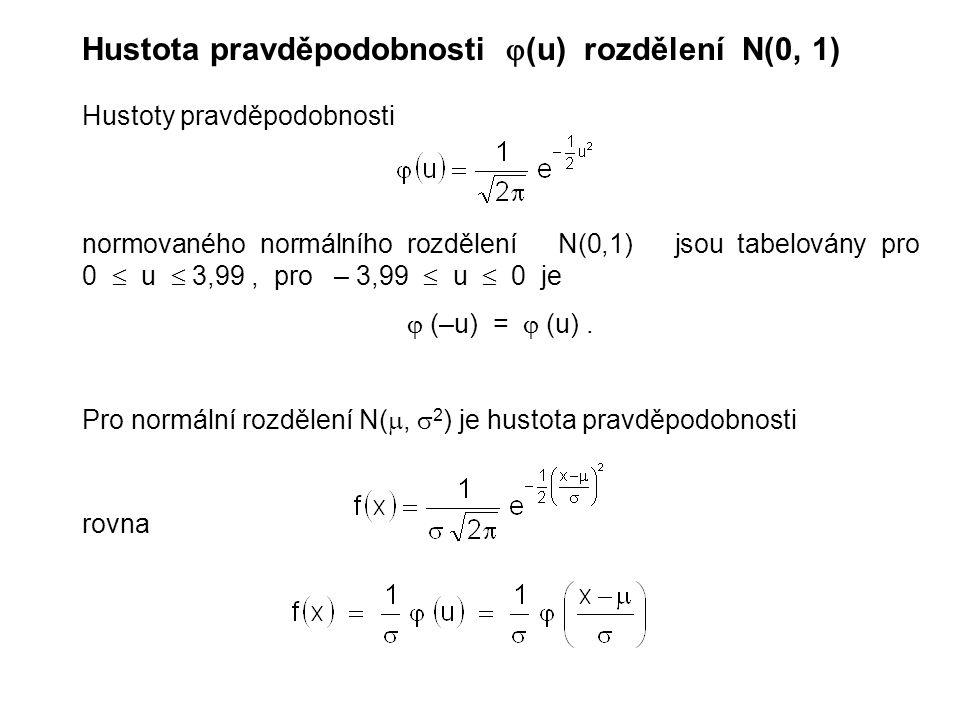 Hustota pravděpodobnosti (u) rozdělení N(0, 1)