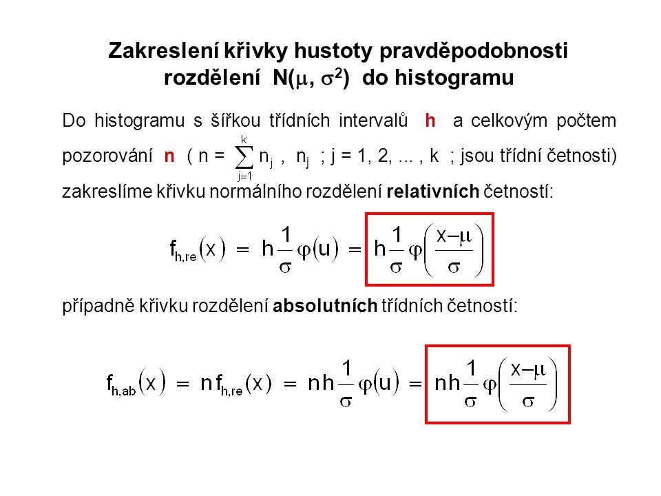 Zakreslení křivky hustoty pravděpodobnosti