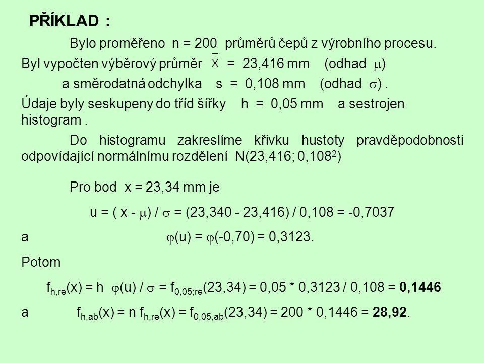 PŘÍKLAD : Bylo proměřeno n = 200 průměrů čepů z výrobního procesu.