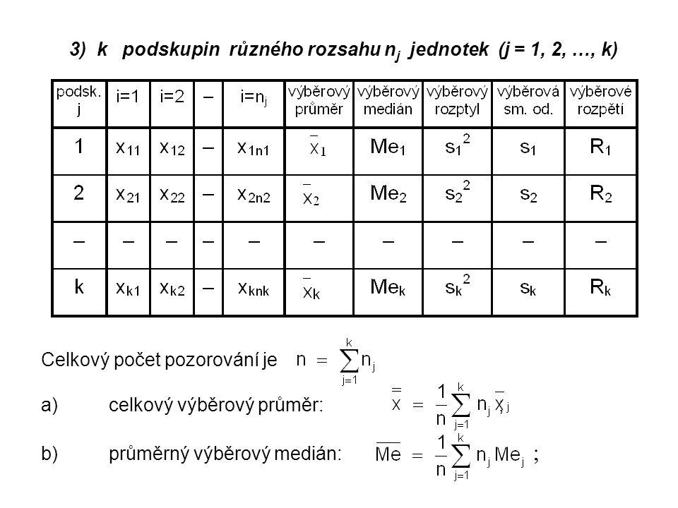 3) k podskupin různého rozsahu nj jednotek (j = 1, 2, …, k)