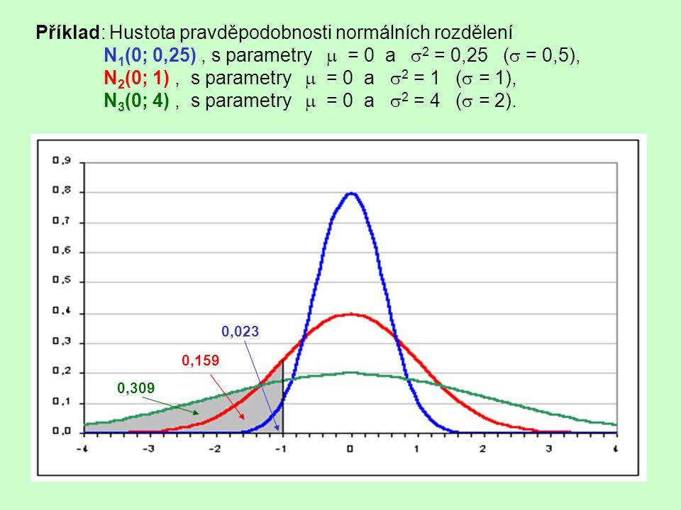 Příklad: Hustota pravděpodobnosti normálních rozdělení