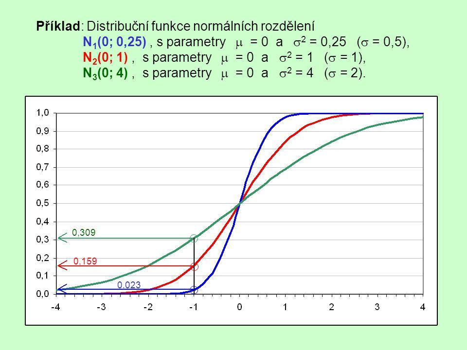 Příklad: Distribuční funkce normálních rozdělení