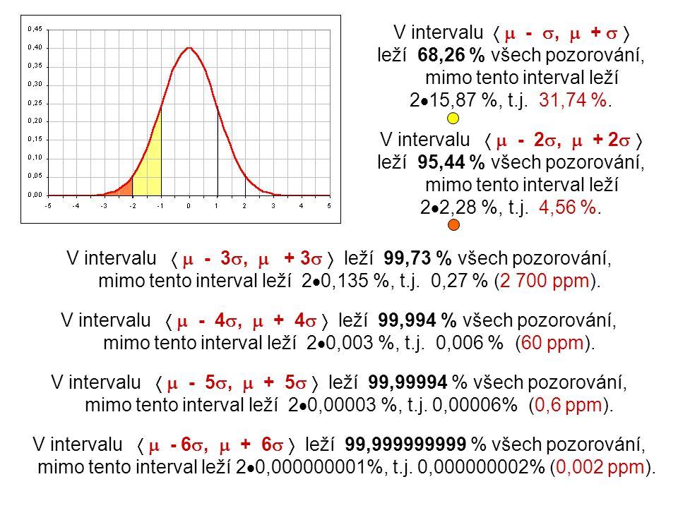 V intervalu   - ,  +   leží 68,26 % všech pozorování, mimo tento interval leží 215,87 %, t.j. 31,74 %.