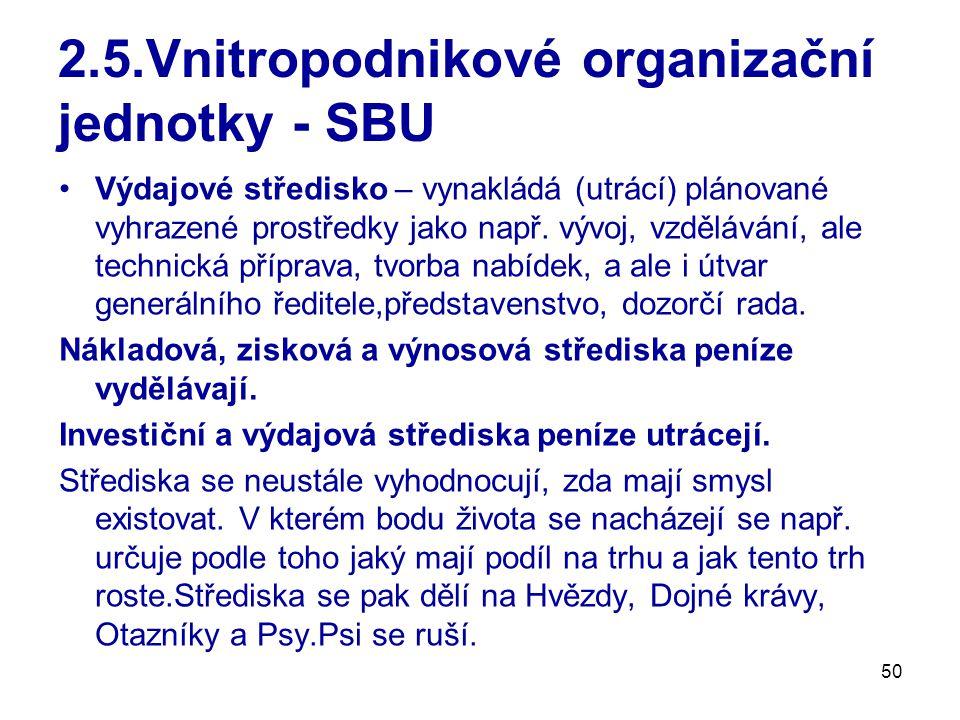 2.5.Vnitropodnikové organizační jednotky - SBU