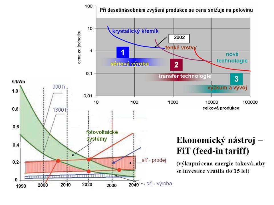 Ekonomický nástroj – FiT (feed-in tariff)