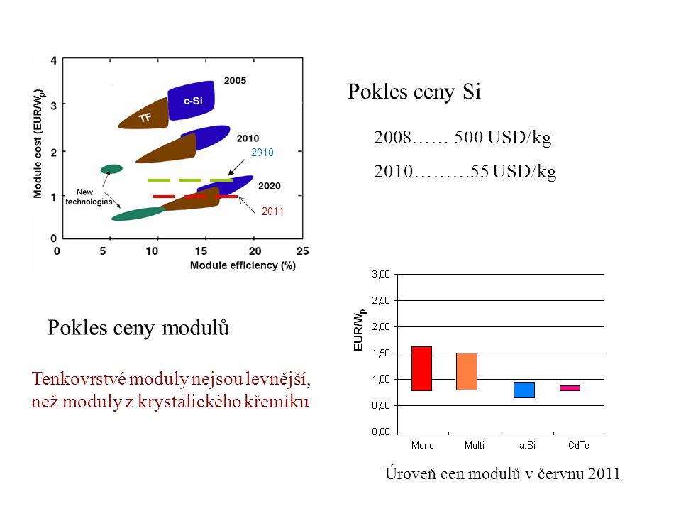 Pokles ceny Si Pokles ceny modulů …… 500 USD/kg 2010………55 USD/kg