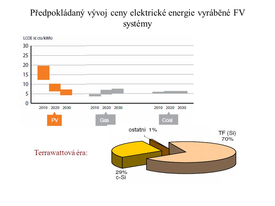 Předpokládaný vývoj ceny elektrické energie vyráběné FV systémy