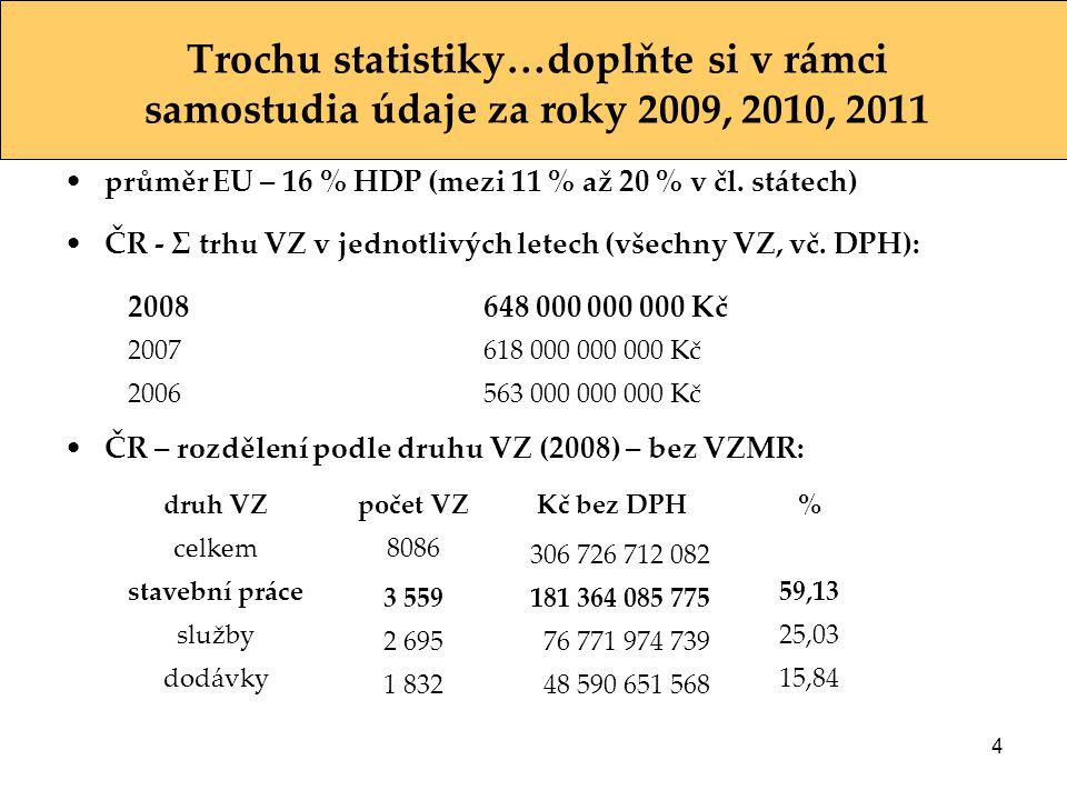 Trochu statistiky…doplňte si v rámci samostudia údaje za roky 2009, 2010, 2011