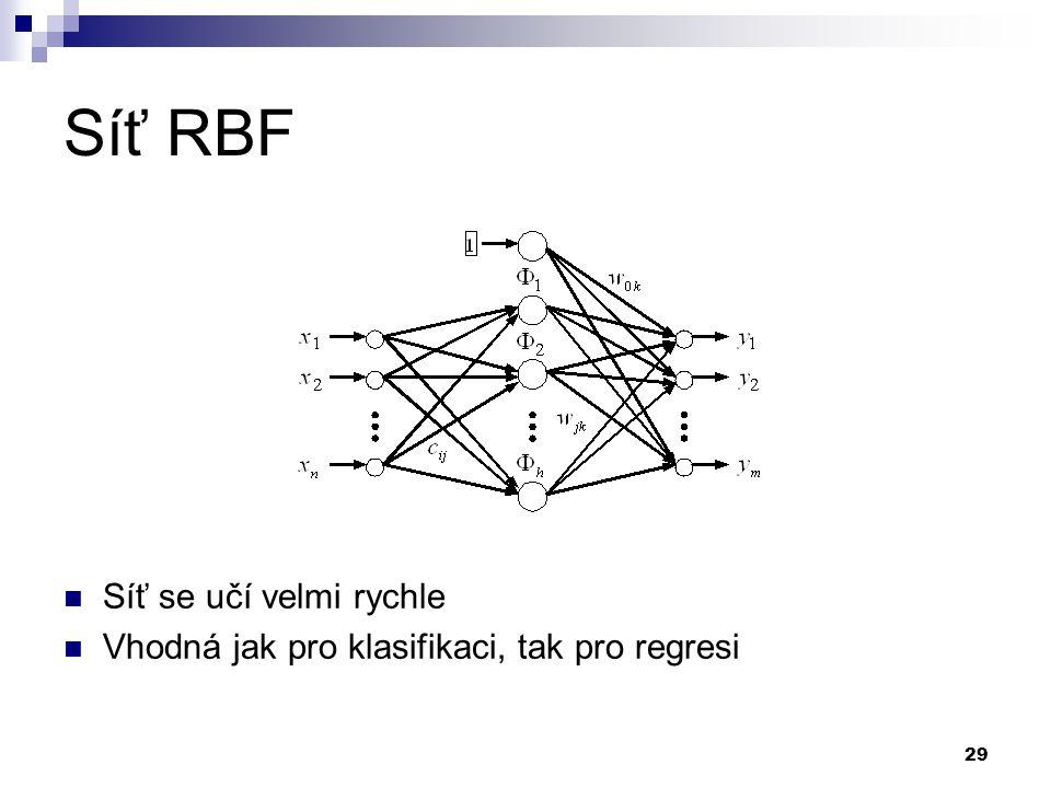 Síť RBF Síť se učí velmi rychle