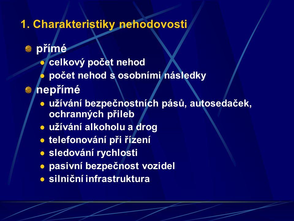 1. Charakteristiky nehodovosti