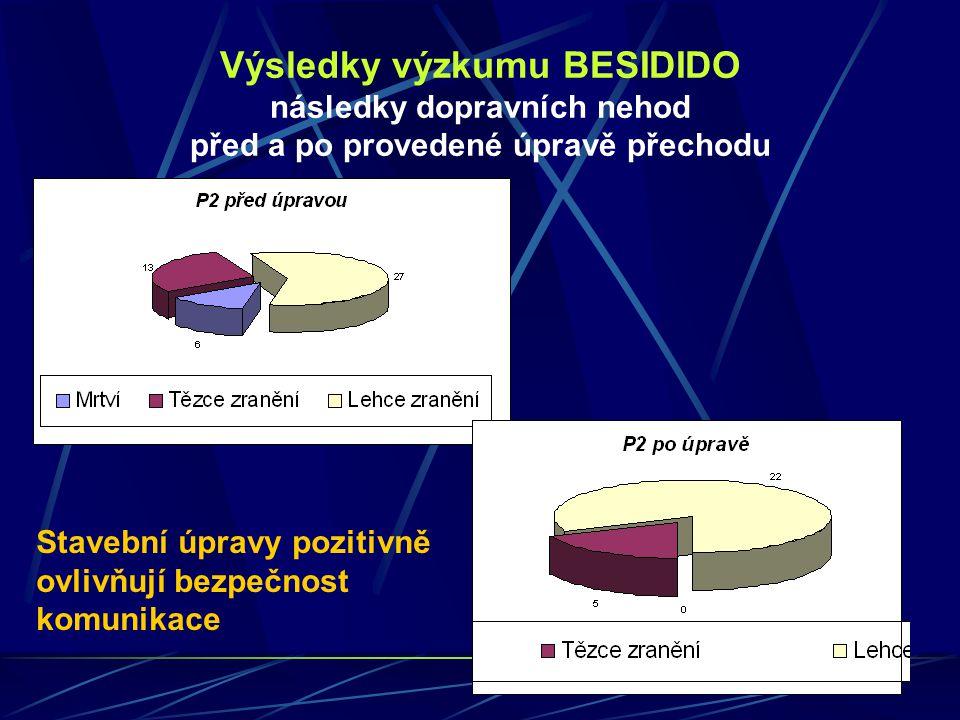 Výsledky výzkumu BESIDIDO následky dopravních nehod před a po provedené úpravě přechodu