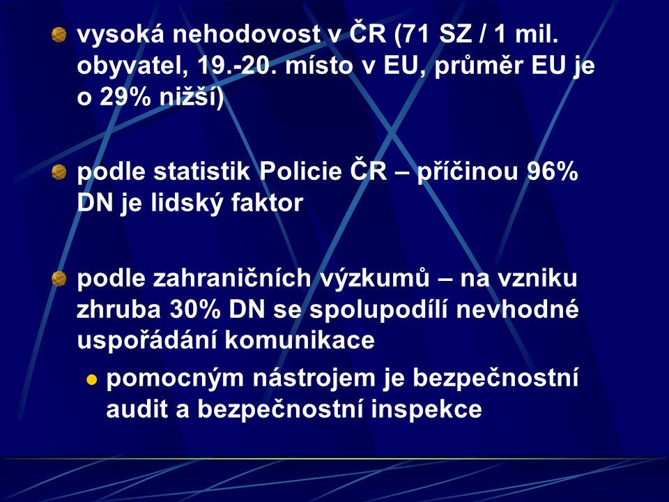 vysoká nehodovost v ČR (71 SZ / 1 mil. obyvatel, 19. -20