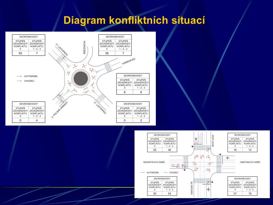Diagram konfliktních situací