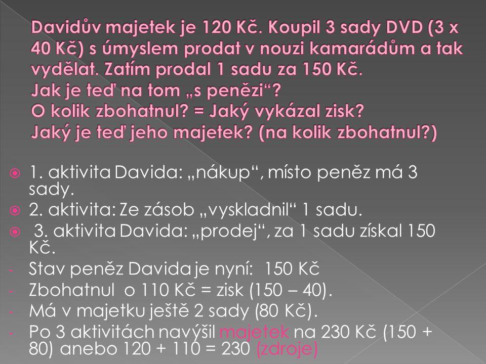 """Davidův majetek je 120 Kč. Koupil 3 sady DVD (3 x 40 Kč) s úmyslem prodat v nouzi kamarádům a tak vydělat. Zatím prodal 1 sadu za 150 Kč. Jak je teď na tom """"s penězi O kolik zbohatnul = Jaký vykázal zisk Jaký je teď jeho majetek (na kolik zbohatnul )"""