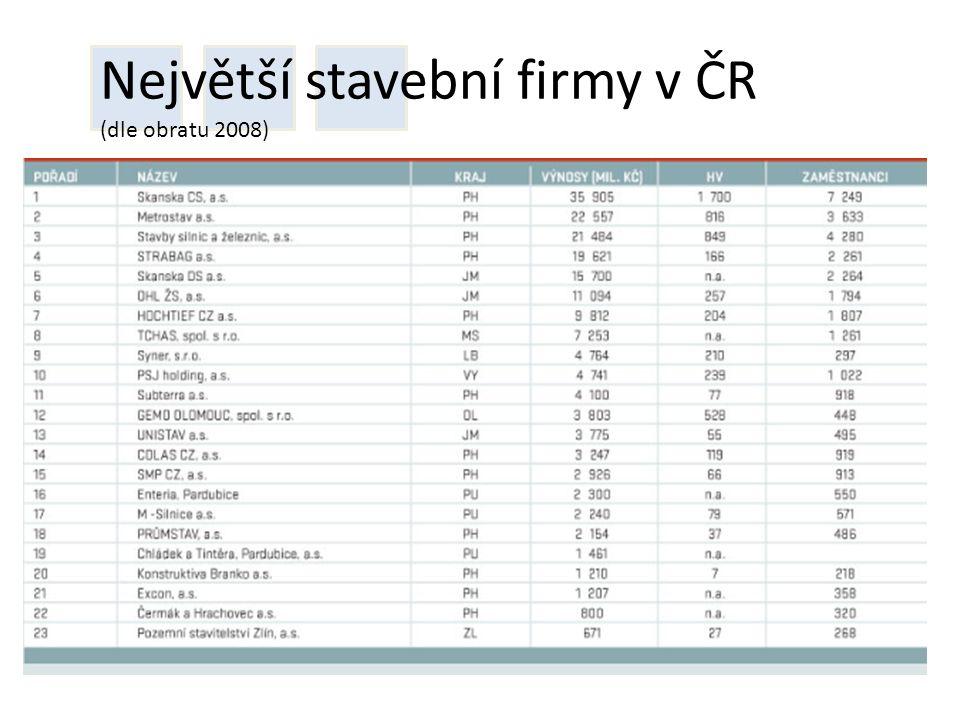 Největší stavební firmy v ČR (dle obratu 2008)