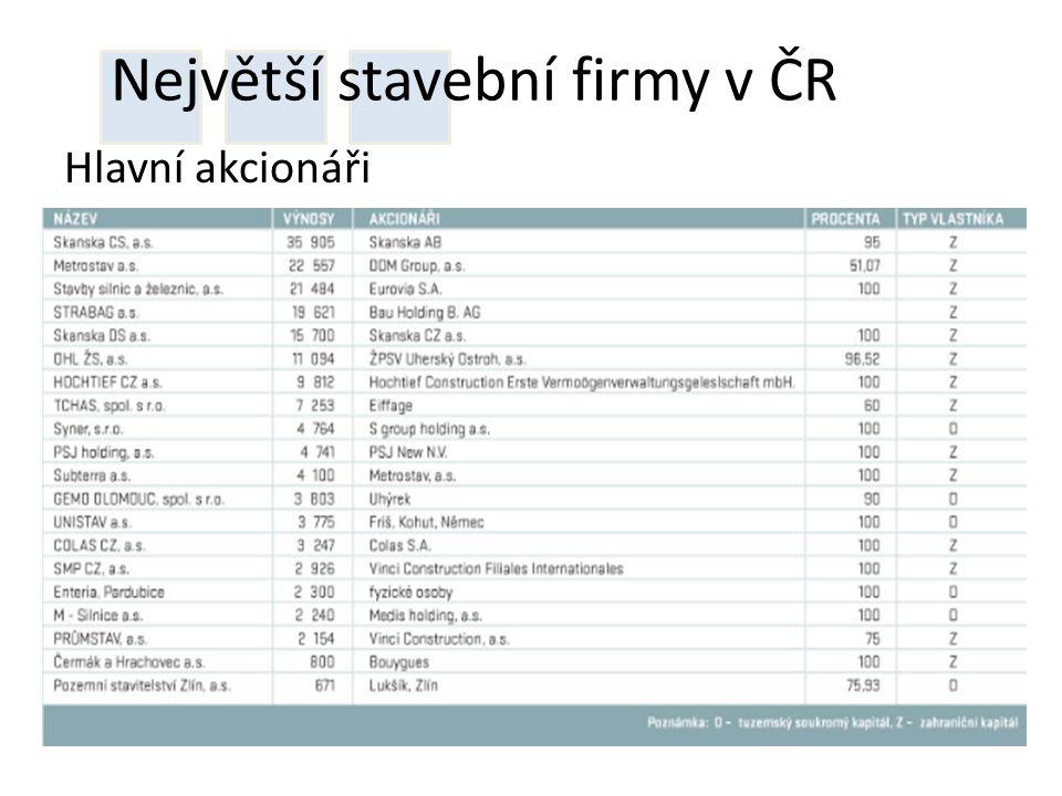 Největší stavební firmy v ČR