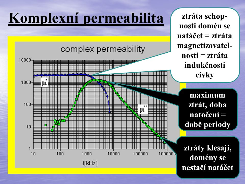 Komplexní permeabilita