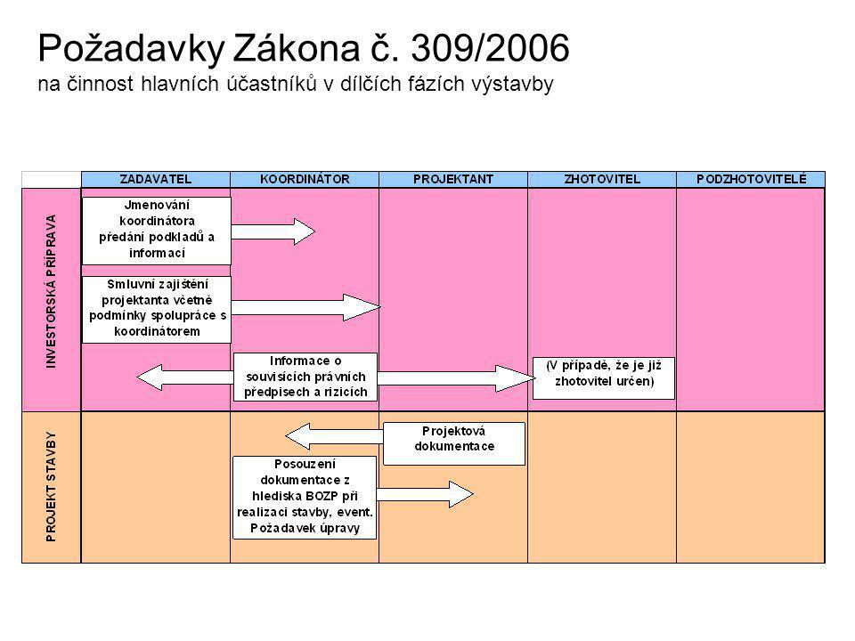 Požadavky Zákona č. 309/2006 na činnost hlavních účastníků v dílčích fázích výstavby