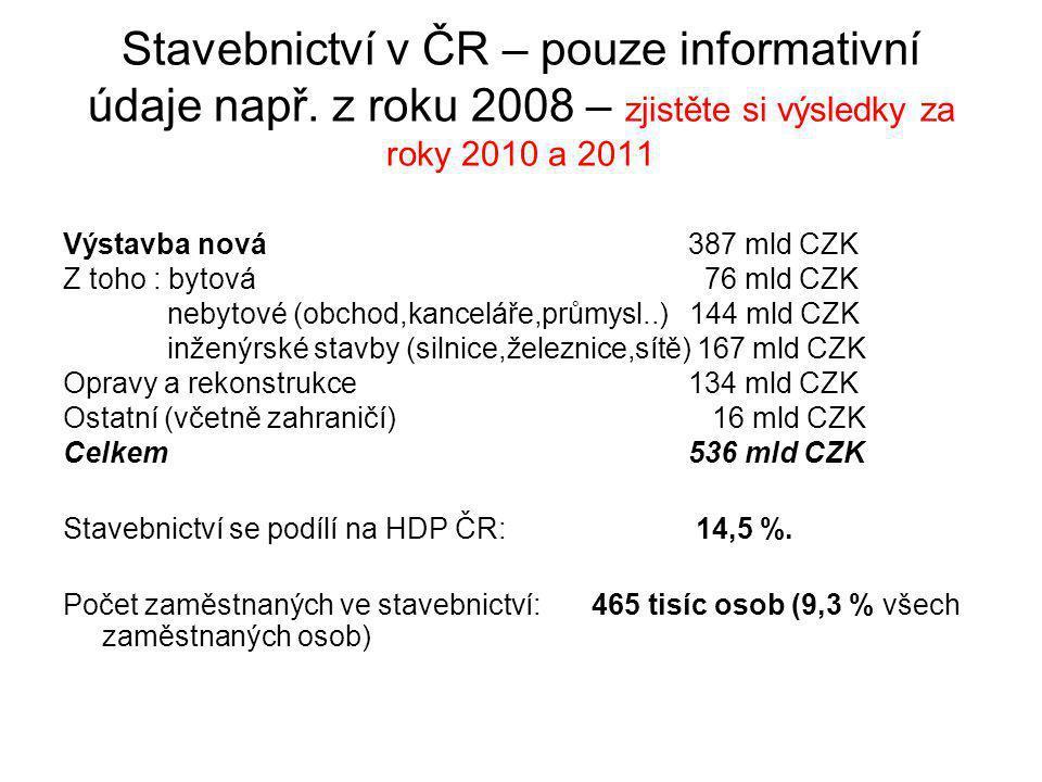 Stavebnictví v ČR – pouze informativní údaje např