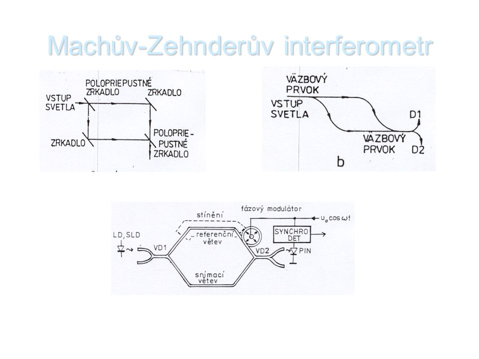 Machův-Zehnderův interferometr