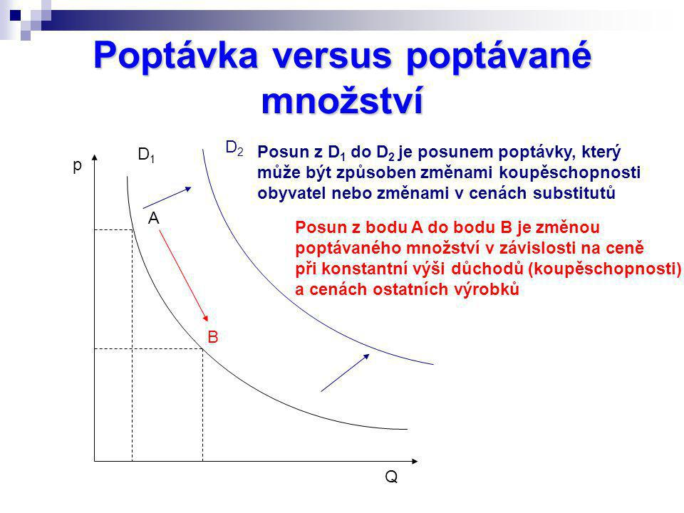Poptávka versus poptávané množství