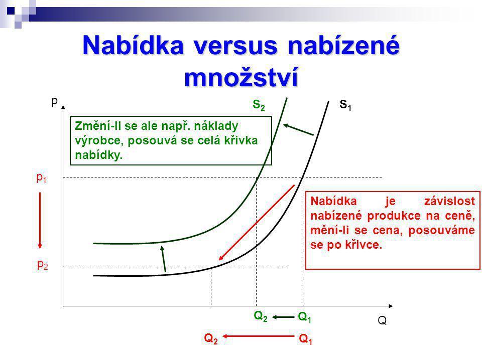 Nabídka versus nabízené množství